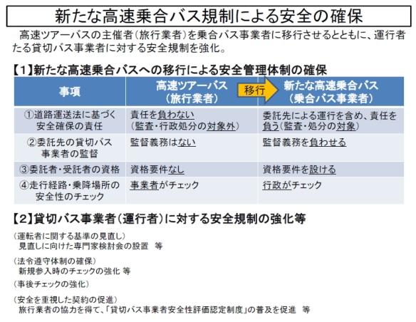 新たな高速乗合バス規制による安全の確保(国交省資料)