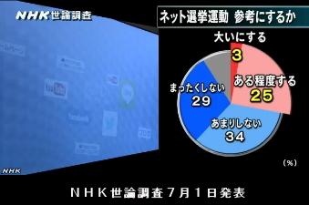 NHK世論調査7月1日発表・ネット選挙運動