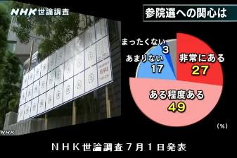 NHK世論調査7月1日発表・参院選への関心
