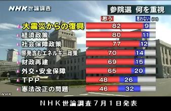 NHK世論調査7月1日発表・参院選何を重視