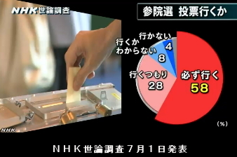 NHK世論調査7月1日発表・参院選投票