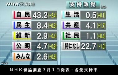 NHK世論調査7月1日発表・各党支持率