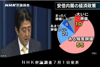 NHK世論調査7月1日発表・安倍内閣の経済政策評価