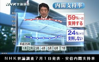 NHK世論調査7月1日発表・安倍内閣支持率