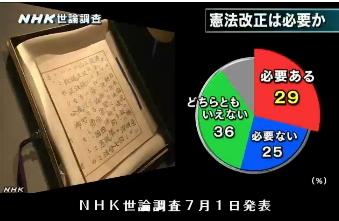 NHK世論調査7月1日発表・憲法改正