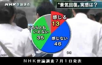 NHK世論調査7月1日発表・景気回復の実感
