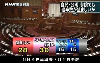 NHK世論調査7月1日発表・自公連立政権