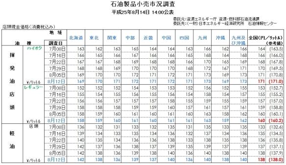 ガソリン価格(エネ庁8月14日発表)地域別価格表