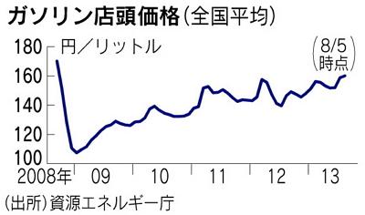 ガソリン価格の推移グラフ(2008~2013・8)