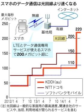 スマホのデータ通信は光回線より速くなる