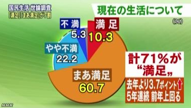 内閣府「国民生活に関する世論調査」2