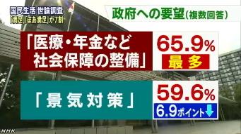 内閣府「国民生活に関する世論調査」3