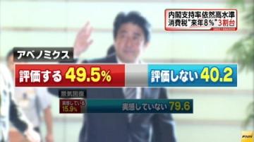 FNN世論調査8月_アベノミクス