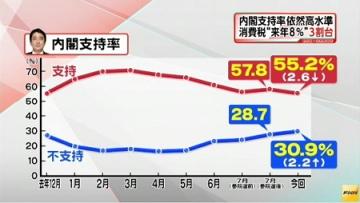 FNN世論調査8月_安倍内閣支持率