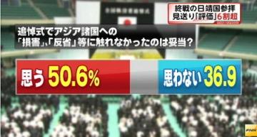 FNN世論調査8月_安倍追悼文