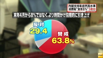 FNN世論調査8月_消費増税時期