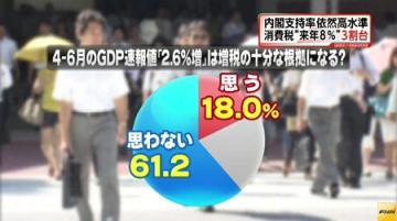 FNN世論調査8月_消費増税根拠