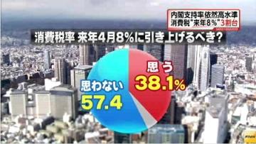 FNN世論調査8月_消費税
