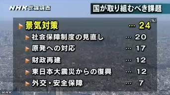 NHK世論調査8月_国が取り組むべき課題