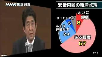 NHK世論調査8月_安倍内閣の経済政策への評価