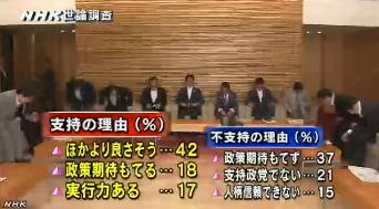 NHK世論調査8月_安倍内閣支持の理由