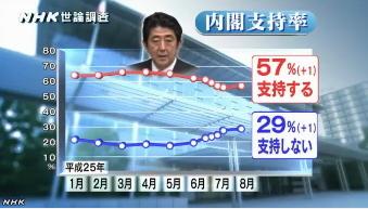 NHK世論調査8月_安倍内閣支持率