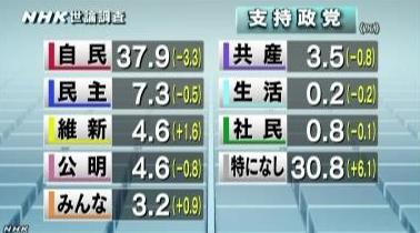 NHK世論調査8月_政党支持率