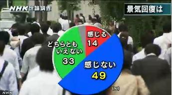 NHK世論調査8月_景気回復の実感