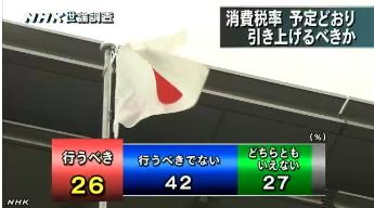 NHK世論調査8月_消費税引き上げ時期