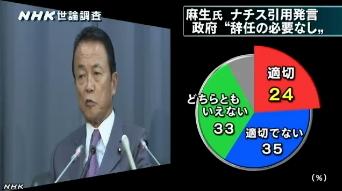 NHK世論調査8月_麻生・ナチス引用発言への政府の対応