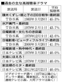 半沢直樹、関東の視聴率3