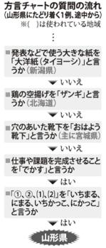 方言チャート(毎日)