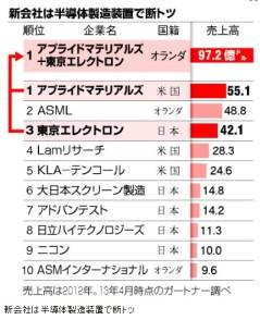 東京エレクトロン 世界最大手と経営統合へ6