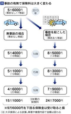 自動車保険料、「事故」に厳しく 10月改定に注意2