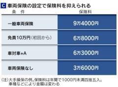自動車保険料、「事故」に厳しく 10月改定に注意3