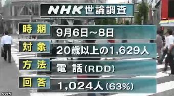 NHK世論調査9月 調査方法