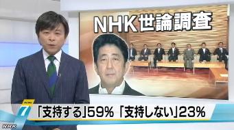 NHK世論調査9月 安倍内閣支持率 59%に上昇