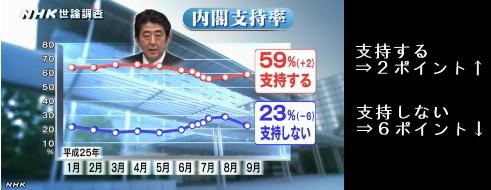 NHK世論調査9月安倍内閣支持率 グラフ