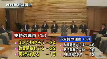 NHK世論調査9月安倍内閣支持の理由