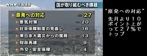 NHK世論調査9月 国が取り組むべき課題