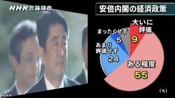 NHK世論調査9月 安倍内閣の経済政策への評価