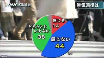 NHK世論調査9月 景気回復の実感
