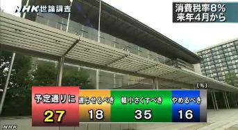 NHK世論調査9月 消費税率「来年4月8%に引き上げ」について