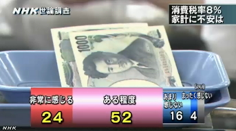 NHK世論調査9月 消費税率8%、家計への不安について