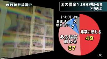 NHK世論調査9月  国の借金1000兆円超えに対する不安