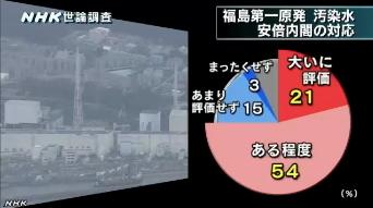 NHK世論調査9月 福島第一原発・汚染水問題の安倍内閣の対応について