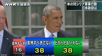 NHK世論調査9月 米国の対シリア軍事行動を支持すべきか