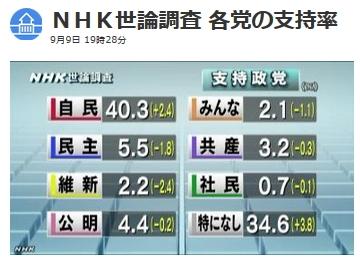 NHK世論調査9月政党支持率 一覧表