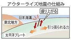 アウターライズ地震の仕組み・図解