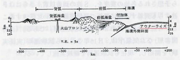 アウターライズ地震(電気土木協会)